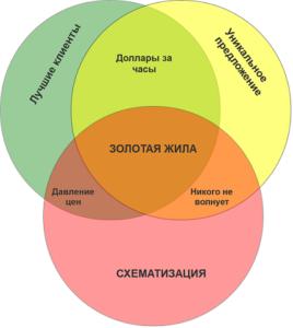Метод тыквы 1